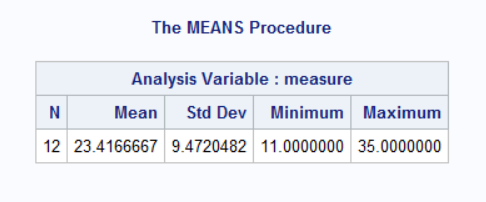 The MEANS Procedure results Table