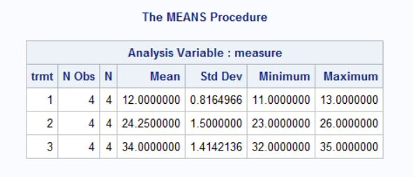 The MEANS Procedure results table by each level of the TRMT variable