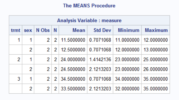 The MEANS procedure output for 2 CLASS variables